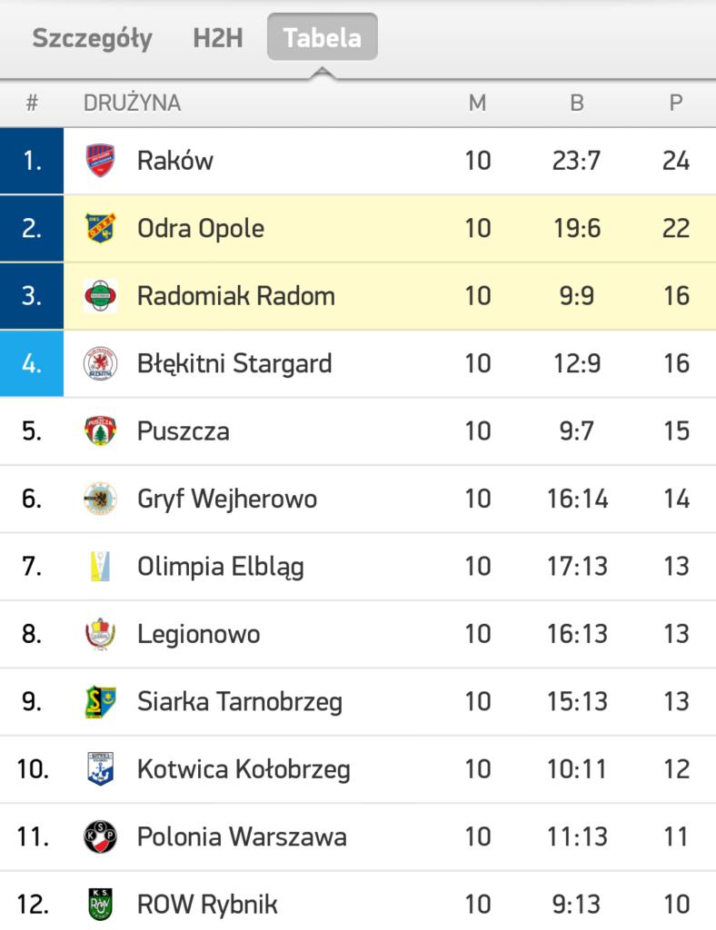 Odra - Radomiak tabela po meczu.